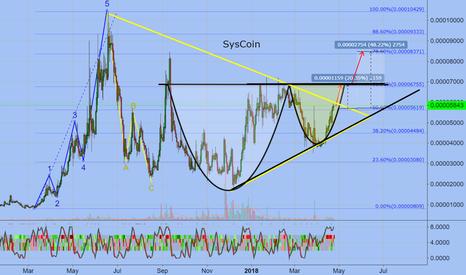 SYSBTC: SysCoin