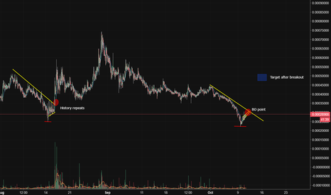 UBQBTC: UBIQ possible breakout after the bleed