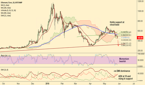 ETHEUR: Short ETH/EUR break below daily cloud, TP: 420/ 400/ 375