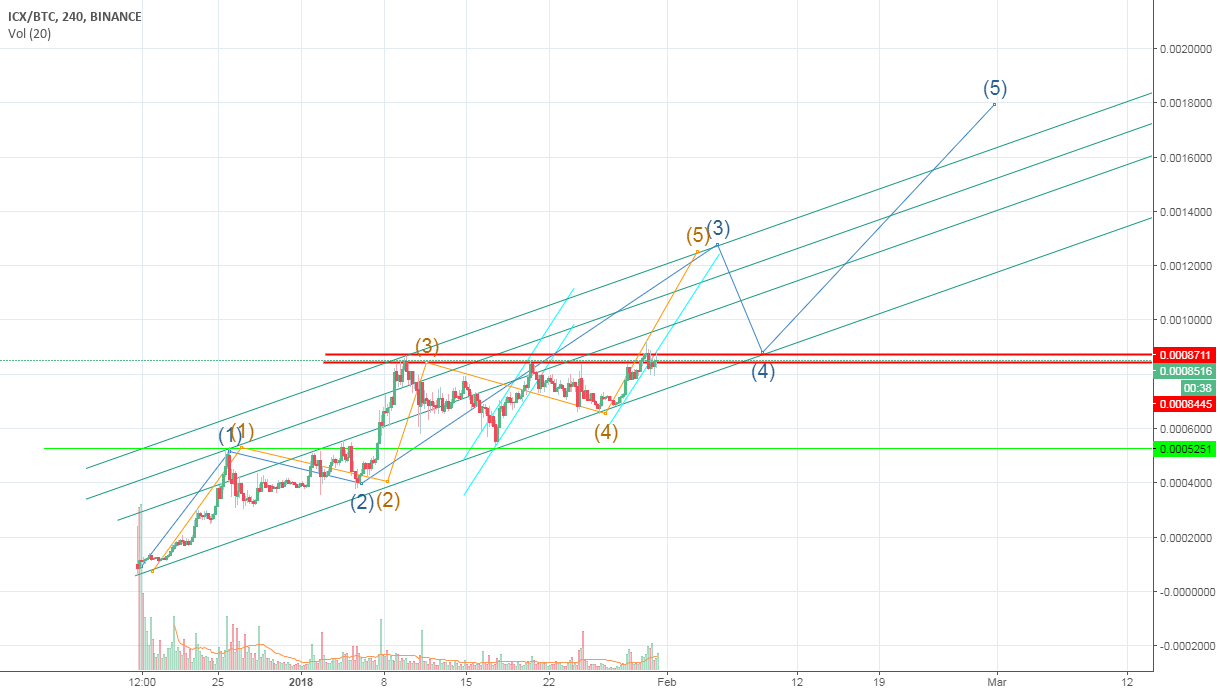 ICX BTC 3rd or 5th Wave?