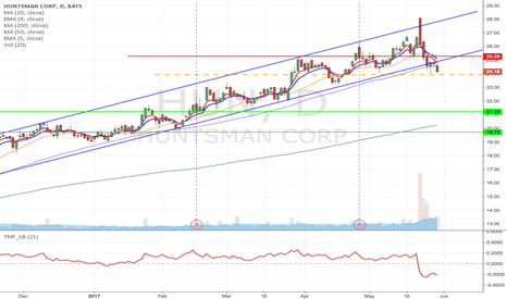 HUN: HUN- Upward channel breakdown short from $23.93 to $19.73