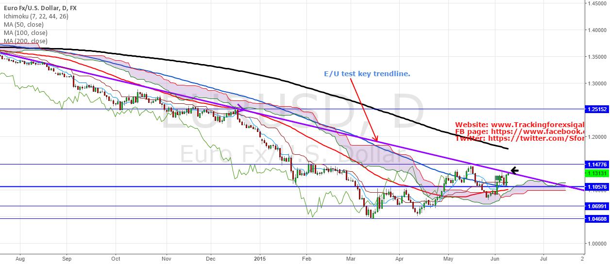 EURUSD: Long term bearish trendline : Does E/U break it ?