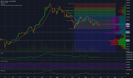 BTCUSD: Current 1D BTC/USD (Bitfinex) Overview.