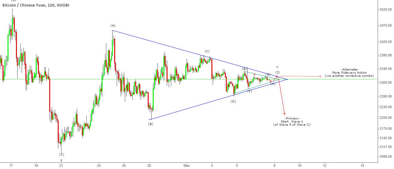 BTC-CNY - Triangle (x2) Breakout?