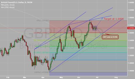GBPUSD: GBP/USD Bullish target