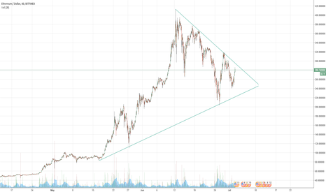 ETHUSD: ETH/USD Triangle