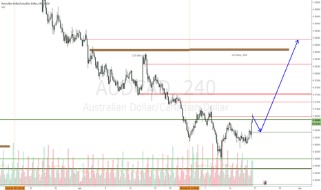 AUDCAD: AUDCAD expecting a small retracement to go long