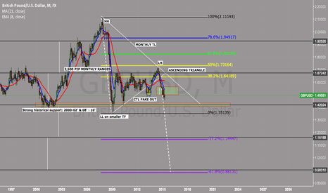 GBPUSD: LONG TERM OUTLOOK FOR CABLE