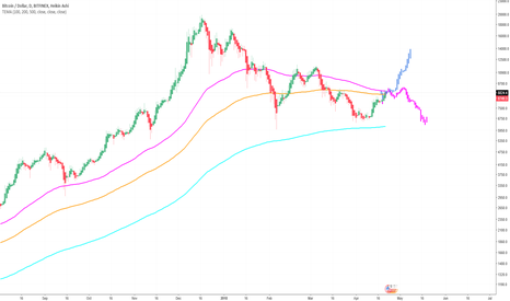 BTCUSD: 2 Things could happen - BUT Decision time is almost here!