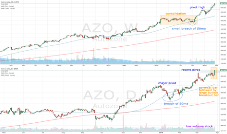 AZO: AZO makes new high