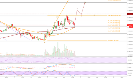 ETCBTC: ETCBTC is about to have a golden cross on the hourly chart.