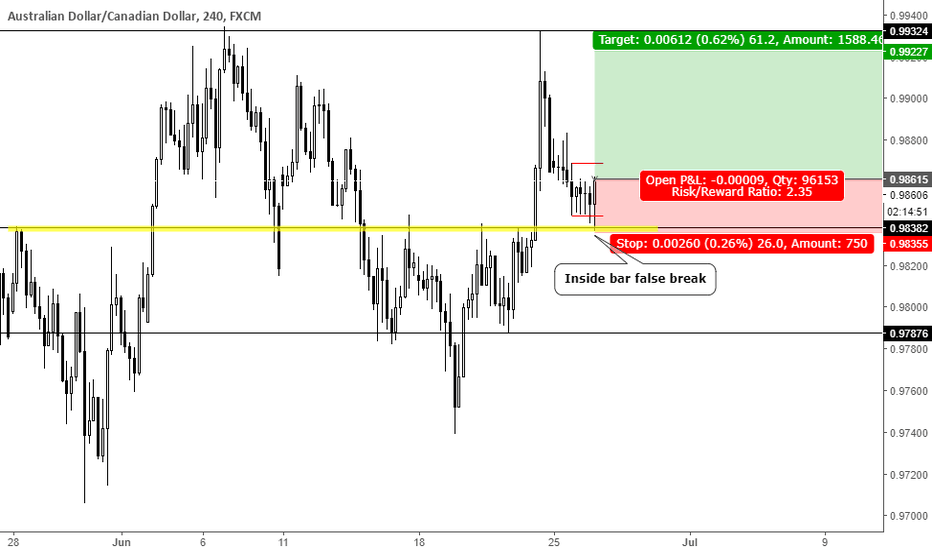 AUDCAD: Inside bar false break at key level