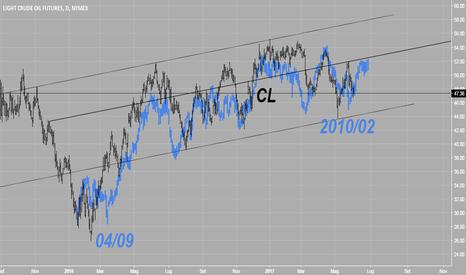 CL1!: Frattale Petrolio