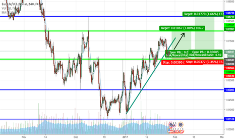 EURUSD: Two possible targets On EURUSD  LONG