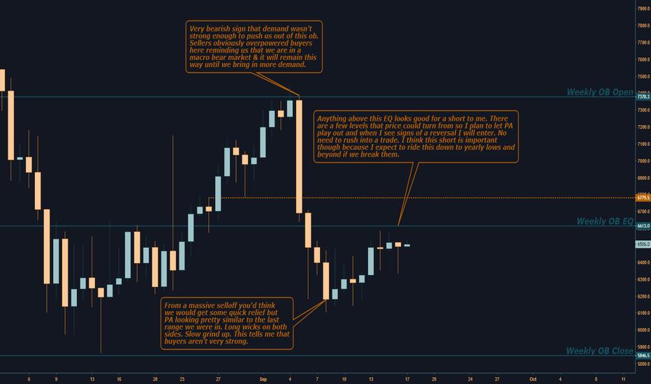 XBTUSD: Bitcoin Daily Analysis