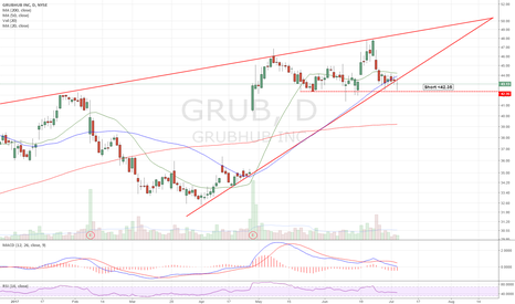GRUB: Doji following wedge breakdown