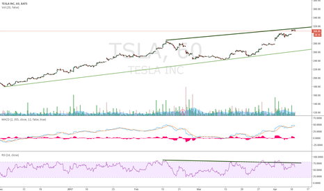 TSLA: Divergence on houly as well