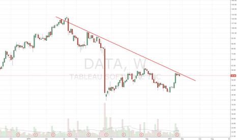 DATA: Long on DTL b/o