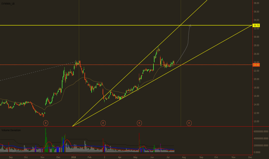 Vrx Stock Quote Magnificent VRX Stock Price And Chart TradingView