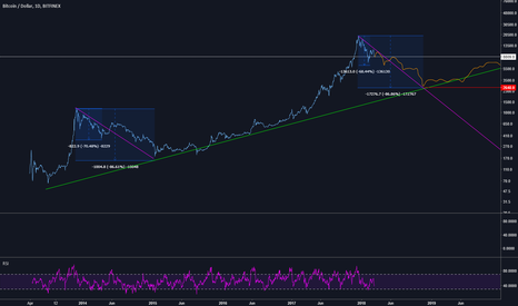 BTCUSD: BTC - surely it's different this time?