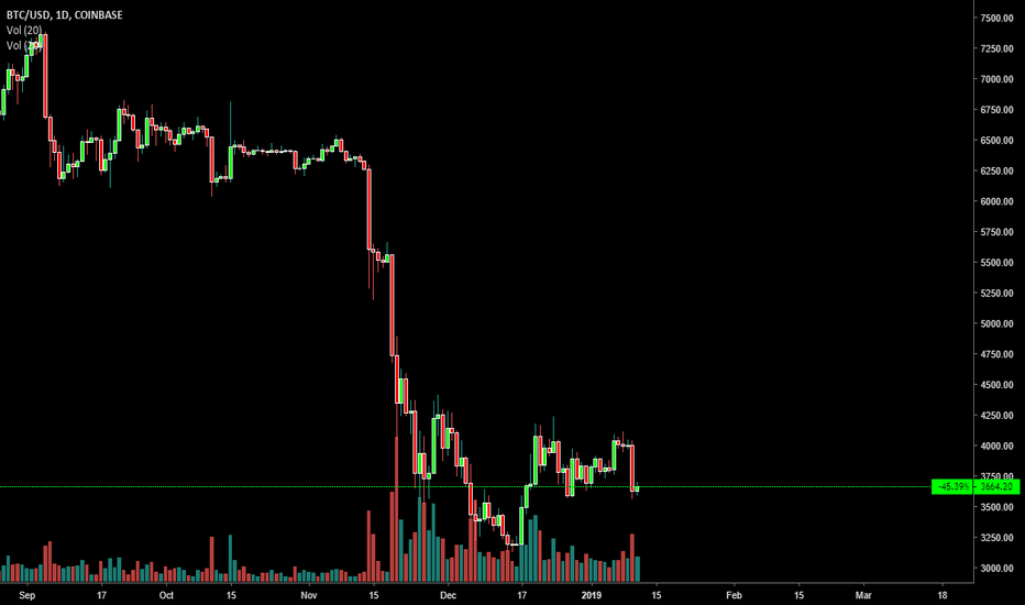 BTCUSD: BTC dump day 2 review from yesterday