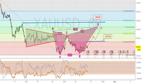 XAUUSD:  Potential Emerging Butterfly formation