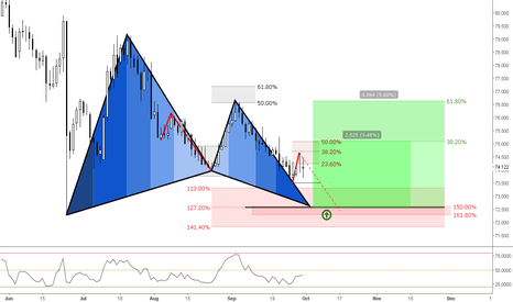 SGDJPY: (Daily) Bullish Gartley @ Confluence