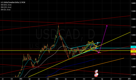 USDCAD: USDCAD - Looking for the retest of the major tren line