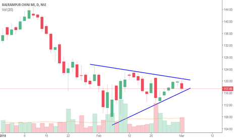 BALRAMCHIN: Symmetrical Triangle Pattern