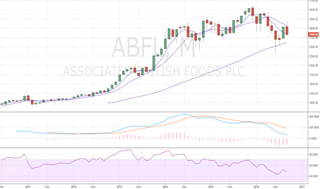 ABF: ABF – Monthly 50-MA support could be put to test