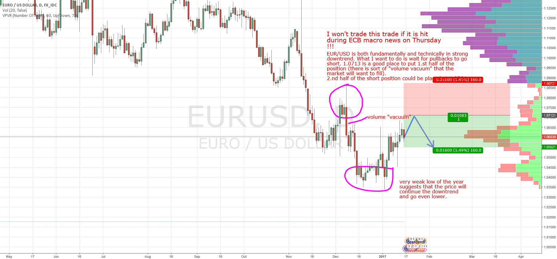 EUR/USD swing based on Market Profile and Price Action