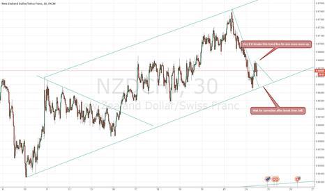 NZDCHF: NZDCHF - Decision