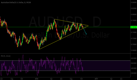 AUDUSD: AUDUSD Breaking out