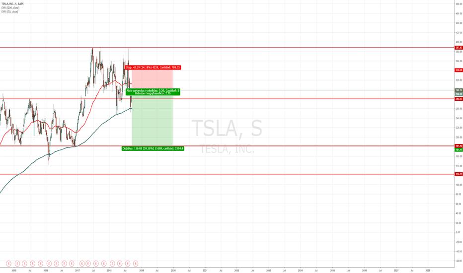 Gráfico y precio de las acciones de TSLA — TradingView
