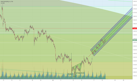 GOLD: My Gold chart for Mid-term trading.