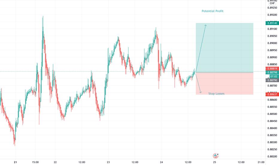 Buying Opportunity  USDCHF