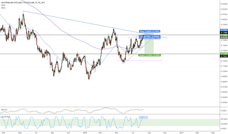 AUDUSD: Aussie Dollar Short Opportunity Soon!