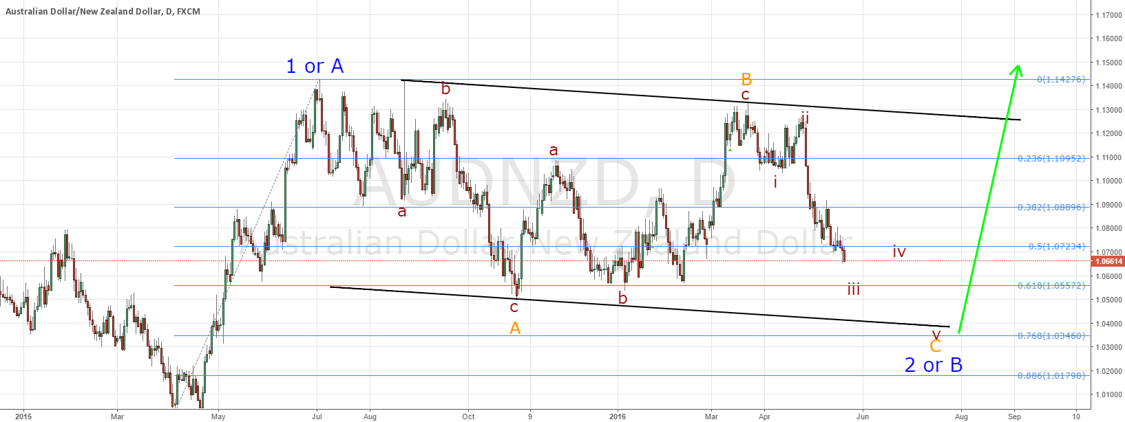 AUDNZD lots of opportunities