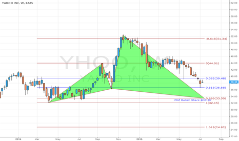 YHOO: YHOO Potential Bullish Shark