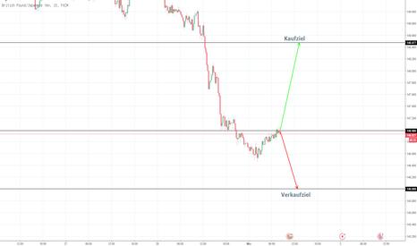 GBPJPY: Aktuell schwächste Währung gegen stärkste Währung