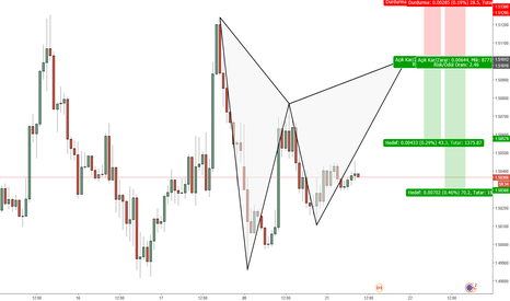 EURCAD: eurcad gartley
