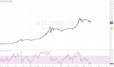 BTCUSD: Historical BTC data with RSI