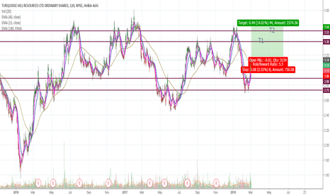 TRQ: TRQ Long - Looks to continue on the uptrend (2 targets set)