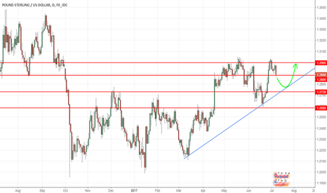GBPUSD: GBPUSD - Wait for pullback then go for long