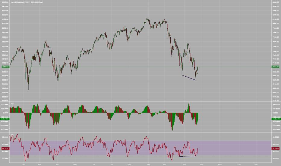 IXIC: $NASDAQ Bullish Divergence