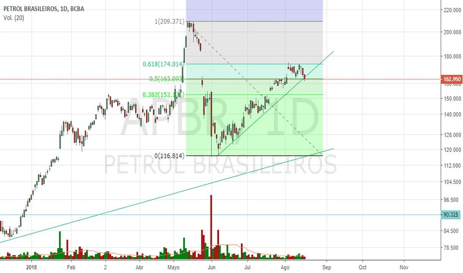 APBR: #petroBras #merval