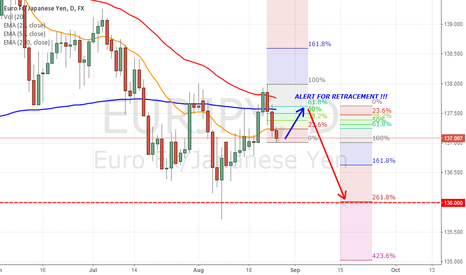 EURJPY: EURJPY 3 BEARISH CS FORMATION ON THE SWING HIGH
