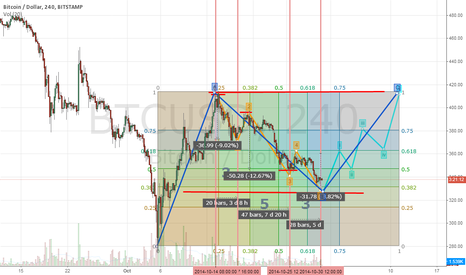 BTCUSD: soon there will be a reversal.