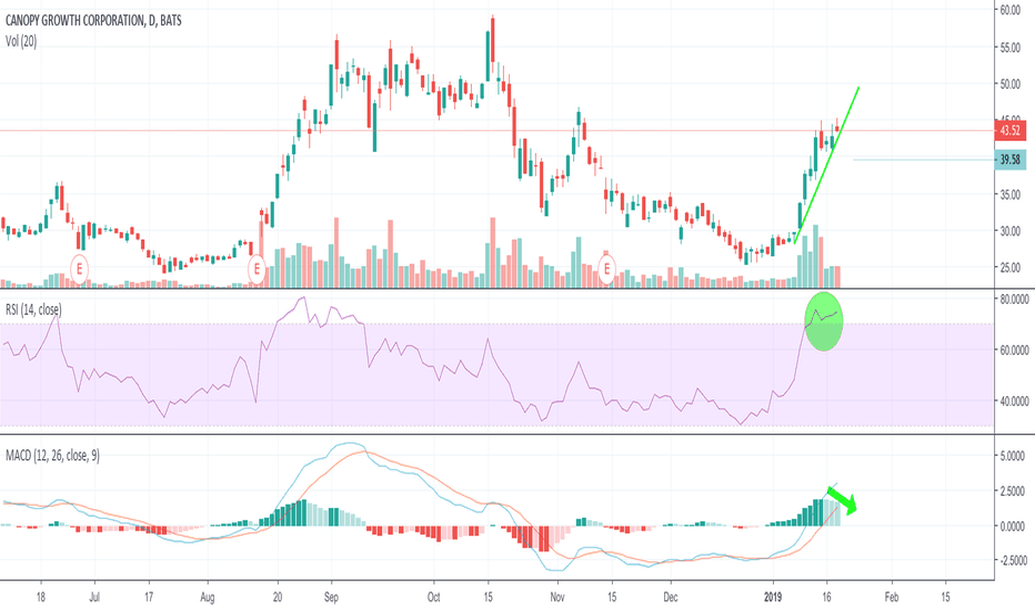 CGC: RSI overbought, capitulation and potential retrace