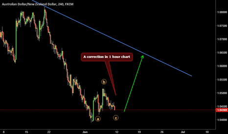 AUDNZD: Looks Corrections